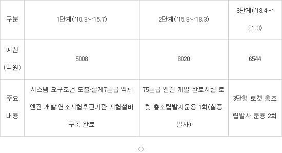 ※ 한국형 로켓 개발단계/자료:미래창조과학부