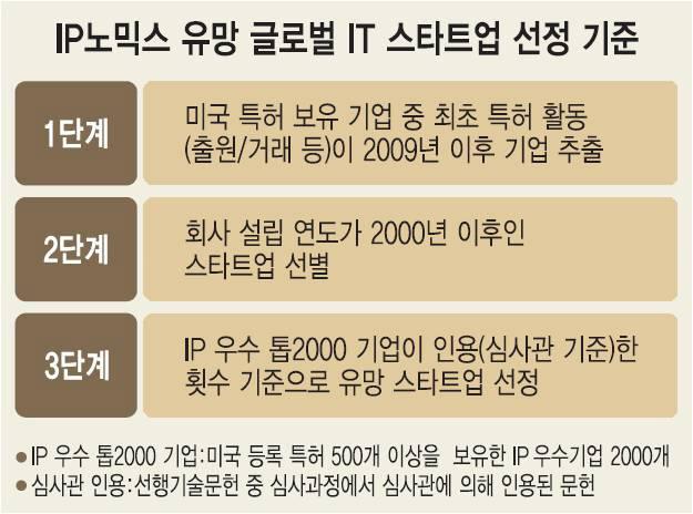 [IP노믹스]스타트업 미래가치, 특허로 묻고 인수로 답한다