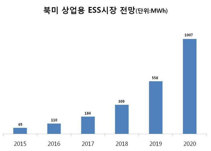 LG화학, 북미 상업용 ESS 배터리시장 파고든다