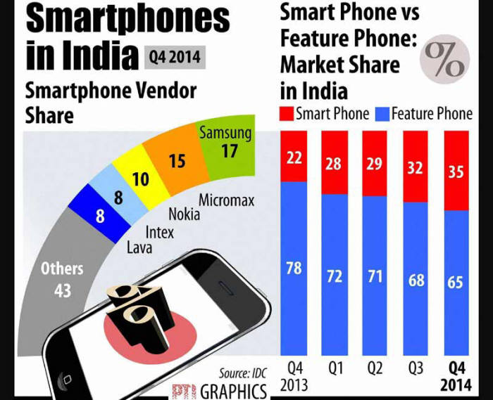 [이슈분석]글로벌 스마트폰 제조사, 너도나도 인도행