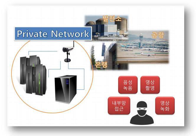 CCTV 백도어로 인한 보안 위협