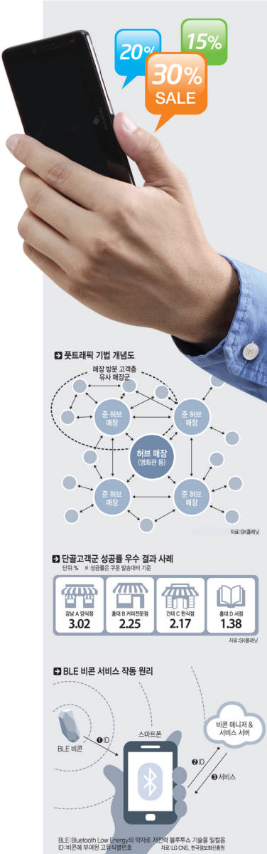 [이슈분석]O2O 마케팅 `비콘 시대` 활짝