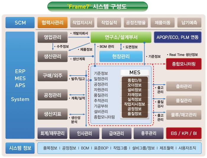 [2015 인기상품]마케팅우수-이맥스솔루션, '프레임7'