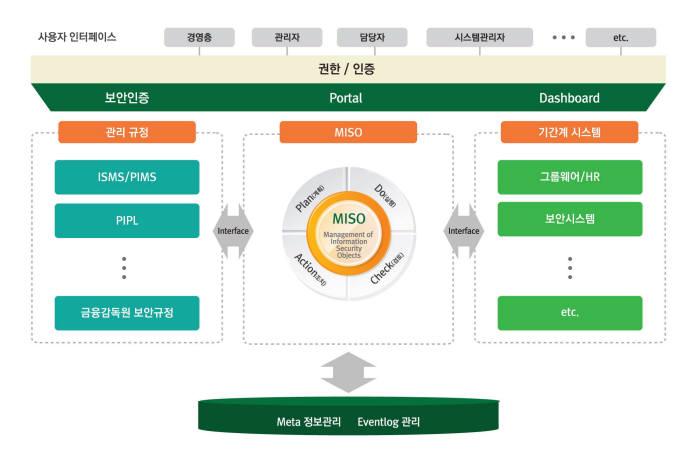 [2015 인기상품]품질우수-지란지교에스앤씨 `MISO'