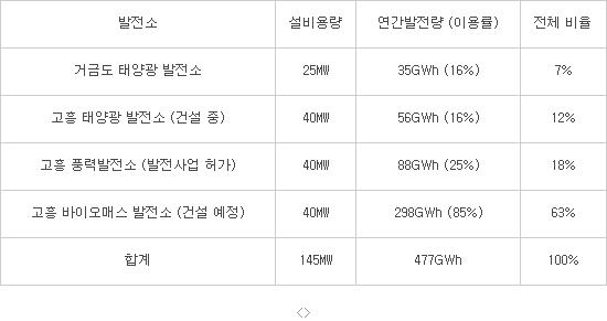 고흥군 신재생에너지 설비 계획/자료:한국동서발전