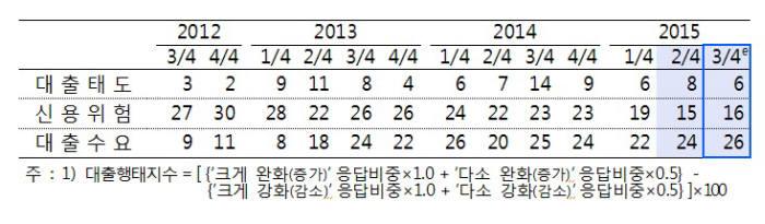 국내은행 대출행태지수1) 추이 및 전망 출처 - 한국은행