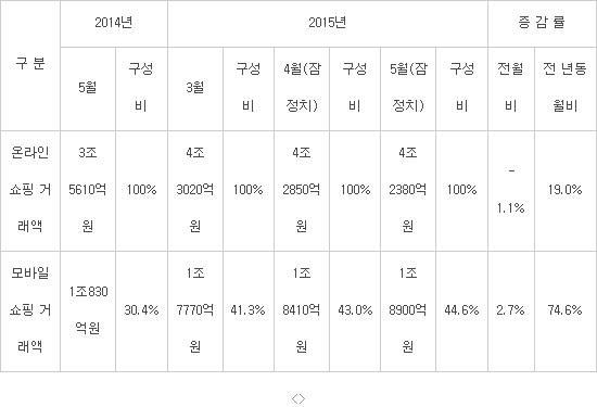 온라인쇼핑 거래액 동향(자료:통계청)