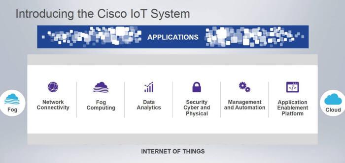 시스코 IoT 시스템 개념도
