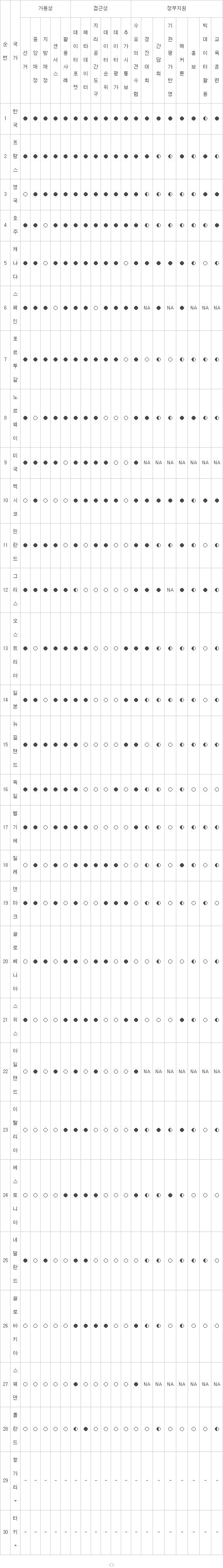 표. OECD 공공데이터 개방지수 및 회원국 현황 【범례】 ● 네/자주 ○ 아니오/없음 ◐ 가끔 NA 자료없음