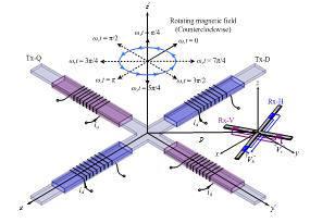 KAIST가 다이폴코일 공진방식을 응용, 송신 및 수신코일을 십자형으로 배치해 회전 자기장을 발생시키는 방법으로 무선충전 신기술을 개발했다. 사진은 회전 자기장 원리도.