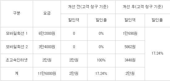 결합상품 동등할인 예시(자료:케이블TV 업계)