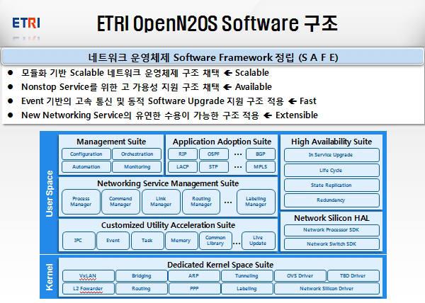 ETRI는 2012년부터 3년에 걸쳐 국내 장비업체와 협력해 첫 국산 네트워크 OS인 `N2OS`와 시제품 개발에 성공했다. N2OS 구성도.