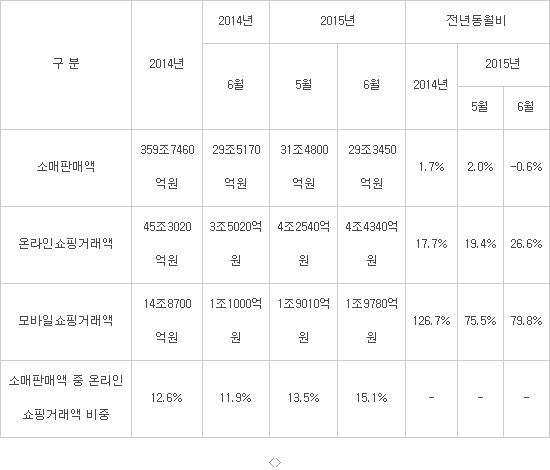 표. 소매판매 및 온라인쇼핑 동향/자료:통계청