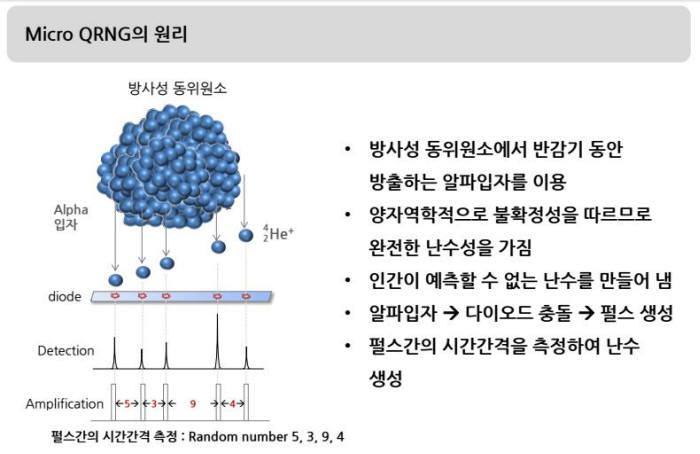 마이크로 QRNG는 방사성 동위원소를 활용한다.