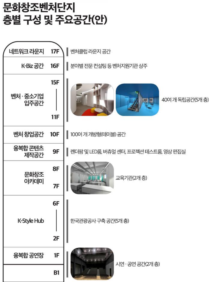 """""""청계천에 중소·벤처 콘텐츠기업 위한 공간 142개 만든다"""" 9월8일까지 입주사 모집"""