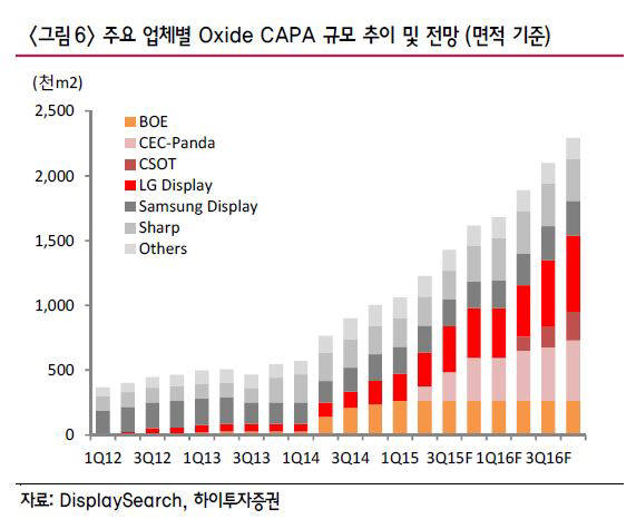 옥사이드 박막트랜지스터(TFT) 패널, 올해부터 개화...업체들 신규 투자 가속도