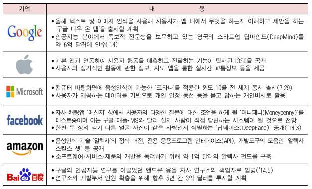 it기업 인공지능 개발 현황 / 자료: LG경제연구원