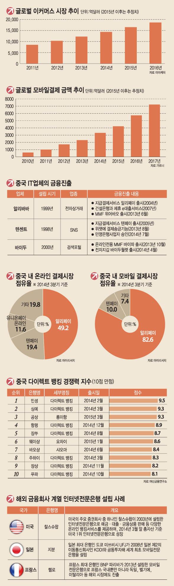 [차이나 특별기획]<7>핀테크 '앞서가는 중국, 뒤따르는 한국'