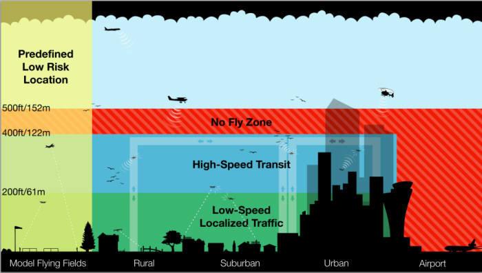 아마존이 제시한 드론 전용 항공 구역 개념도