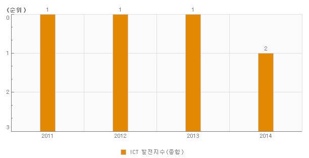 한국 ITU ICT 발전지수 추이(자료:e-나라지표)