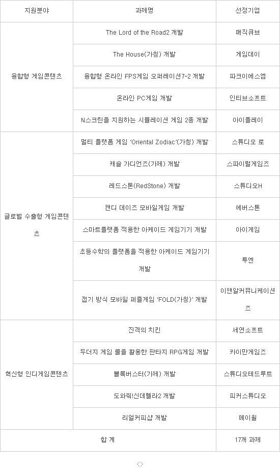 부산 글로벌게임센터 게임콘텐츠 제작지원 사업 (자료 : 부산정보산업진흥원)