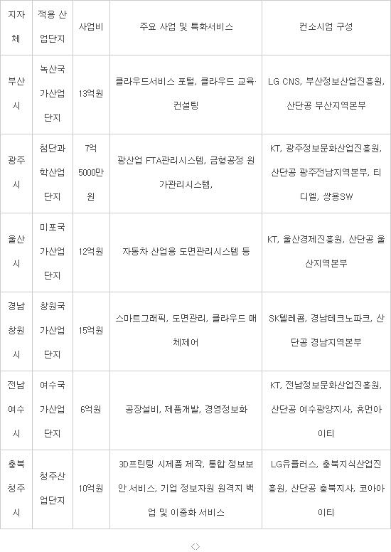 6개 산업단지 K-ICT 클라우드 서비스 적용 시범사업 (자료 : 지자체 취합, NIPA)