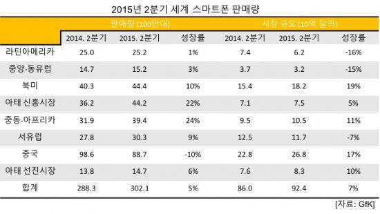 2015년 2분기 국가별 스마트폰 판매량 (자료: GfK)