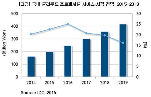 "[CIO BIZ+]""국내 클라우드 프로페셔널 시장, 5년간 20% 이상 성장""…IDC 전망"