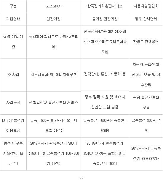 [뉴스해설]전기차 충전요금 정부 300원으로 끌고, 민간 500원 이하로 경쟁