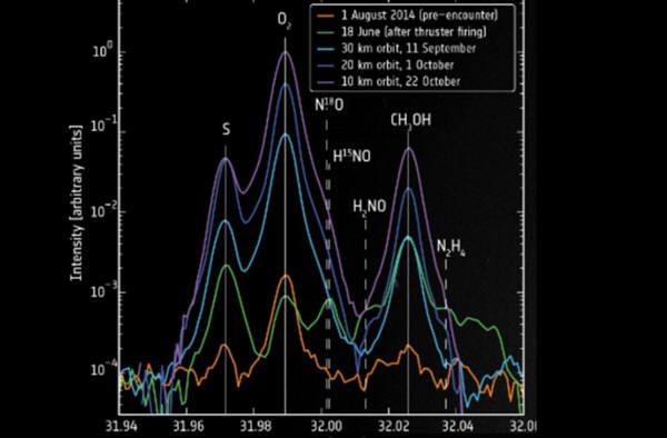 로제타 혜성탐사선이 보내온 67P혜성의 가스분석결과 코마에 산소가 있다는 사실이 드러났다.사진=ESA