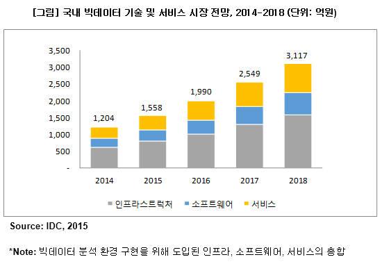 국내 빅데이터 기술 및 서비스 시장 전망(단위:억원) 자료:IDC.2015년