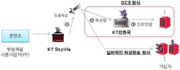KT스카이라이프 `접시없는 위성방송(DCS)` 송출기술 개념도