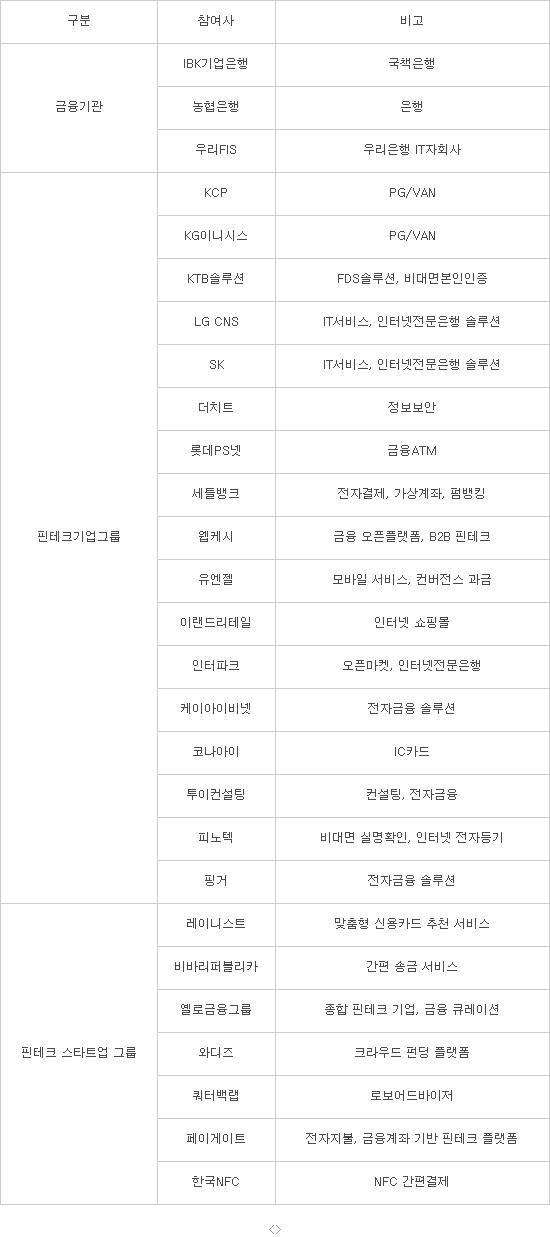 한국핀테크협회(가칭) 참여사 현황 (자료 : 각 사 취합)