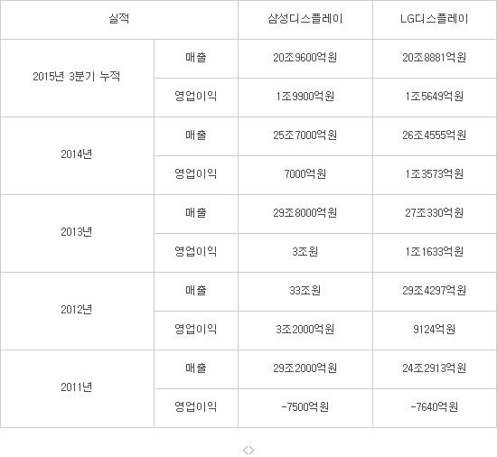 삼성디스플레이·LG디스플레이 실적 비교(자료:양사 취합)