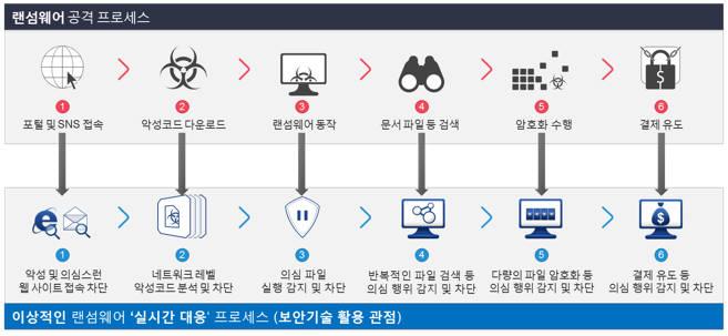 랜섬웨어 공격 프로세스와 실시간 대응 프로세스 비교(자료:안랩)