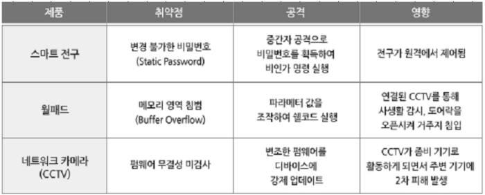 사물인터넷(IoT)으로 개인정보 `술술`...보안 대책 시급