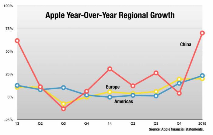 애플 성장 추이 분석.