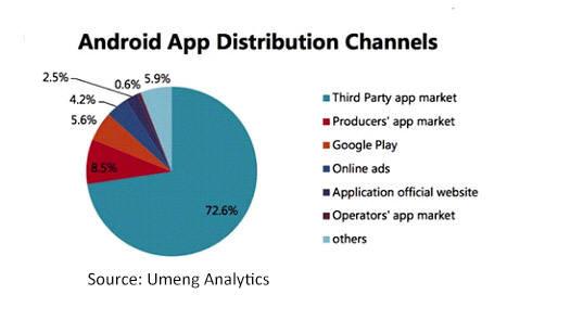 안드로이드 앱 다운로드 채널<출처:크런치베이스>