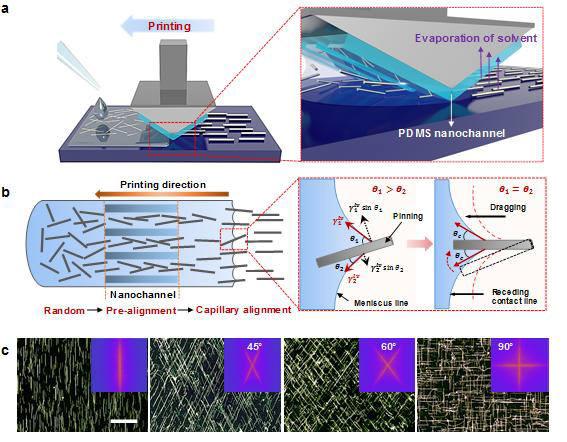은 나노와이어 정렬방식 적용 고성능 투명전극 제조기술 개발... 고현협 UNIST 교수팀