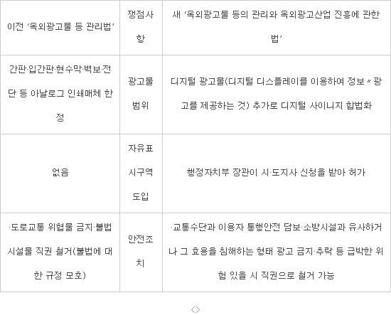 디지털사이니지 합법화… `한국판 타임스퀘어` 열린다