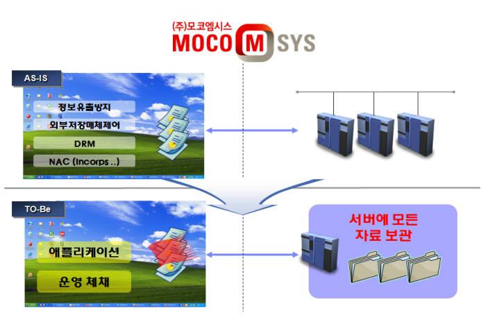 모코엠시스 문서중앙화 솔루션 엠파워이지스-씨 도입 전후 설명.