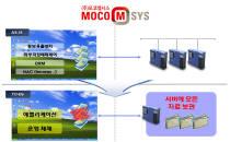 브랜드우수-모코엠시스, 문서중앙화 솔루션 '엠파워이지스-씨'