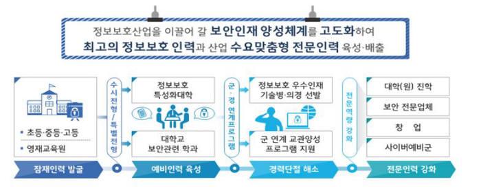 """정보보호산업법 시행, """"시장 창출+산업기반 조성"""""""