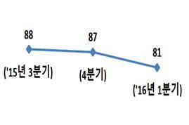기업경기전망지수(BSI)추이 <출처: 대한상공회의소>