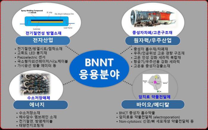 내일테크놀로지, 국내 첫 BNNT시장 도전장