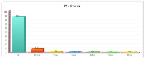 2015년 상반기 국내 인터넷 웹 브라우저 점유율 (자료:KISA)