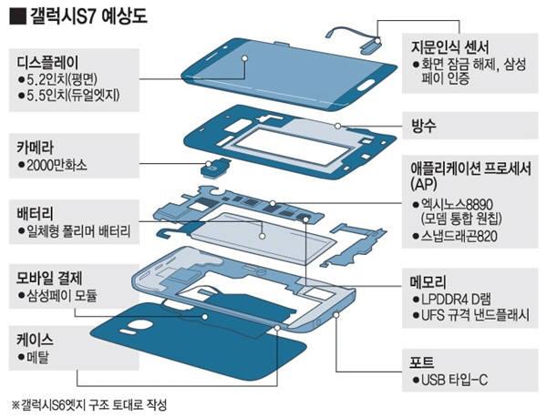 삼성 갤럭시S7 예상도. 사진=전자신문DB