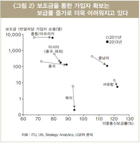 보조금을 통한 가입자 확보는 보급률 증가로 더욱 어려워지고 있다(LG경제연구원 2015)