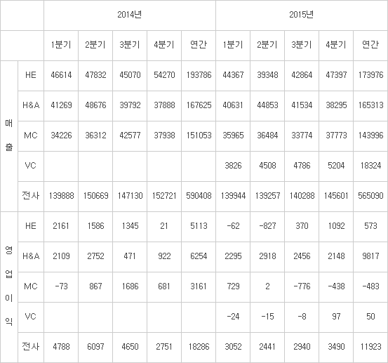 LG전자 2014~2015년 분기별 실적 추이 (연결기준, 4분기는 잠정, 단위: 억원, 자료: LG전자)