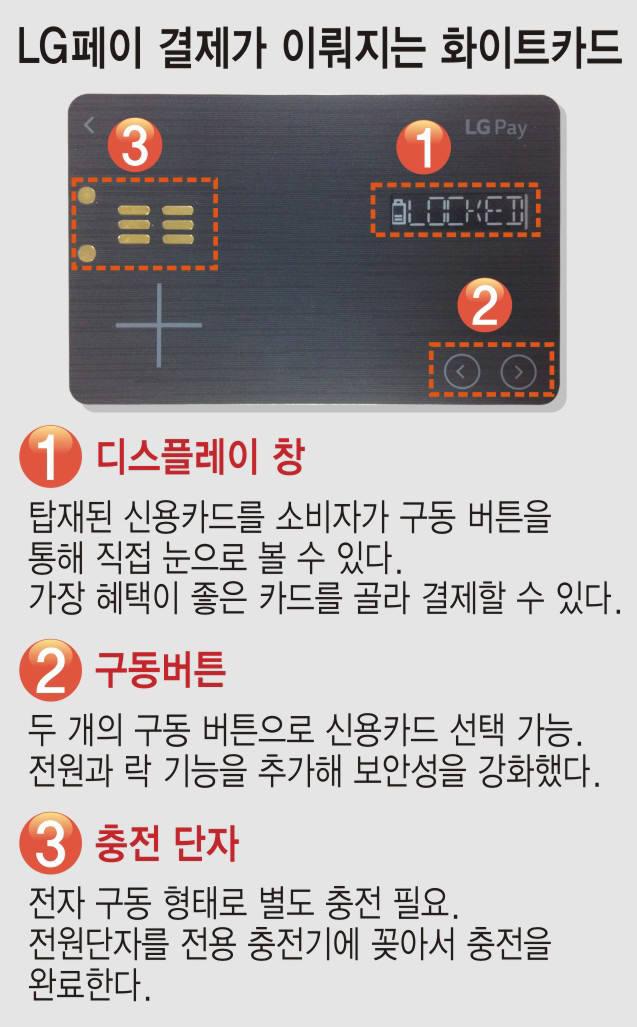 [단독]LG페이 `화이트카드` 단독 공개